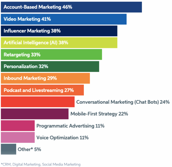 Account Based Marketing sales trend 2021