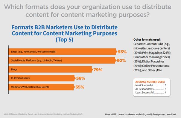 B2B marketeers webinar onderzoek