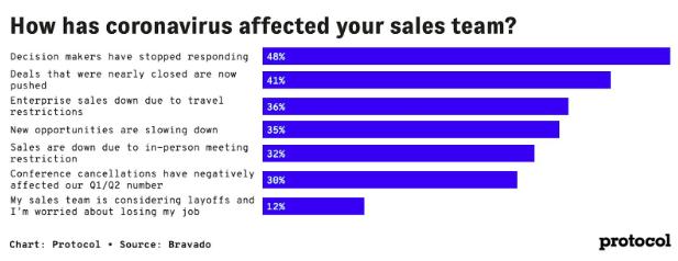 Coronavirus sales onderzoek