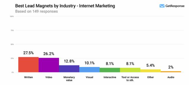 Internet-marketing-leads-genereren-onderzoek-2020