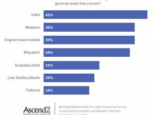 Met deze content genereer je de meeste B2B leads (onderzoek 2020)