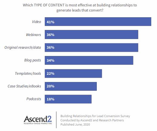 Leads genereren content onderzoek 2020