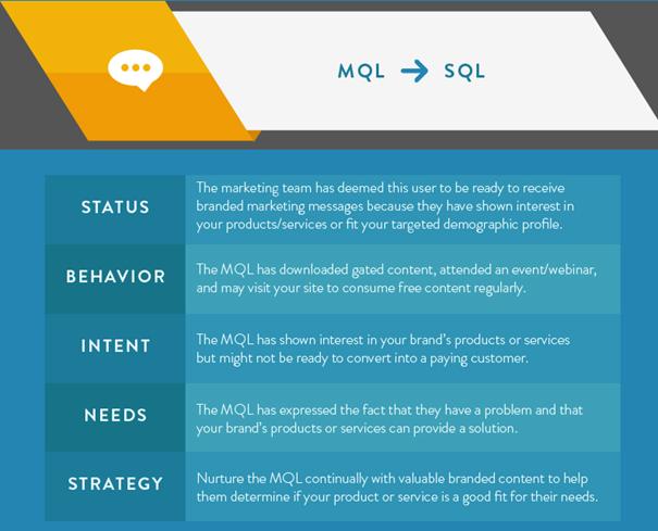 MQL naar SLQ conversie