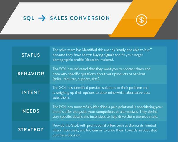 SQL naar klant converteren