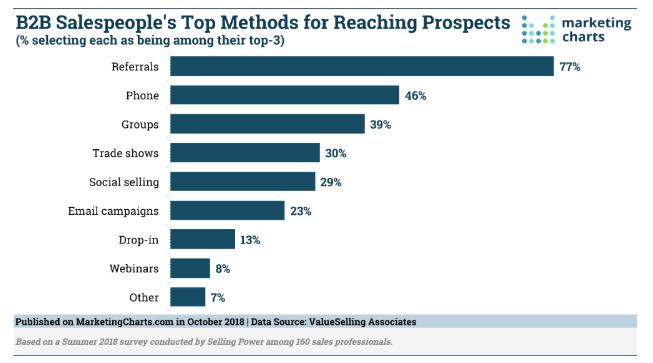 Telefonische acquisitie onderzoek Marketing Charts