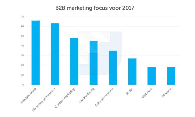 b2b-nederland-focus-2017