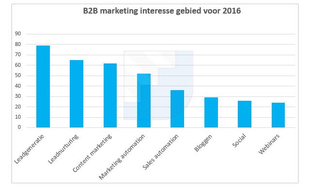 b2b-nederland-interesse-2016