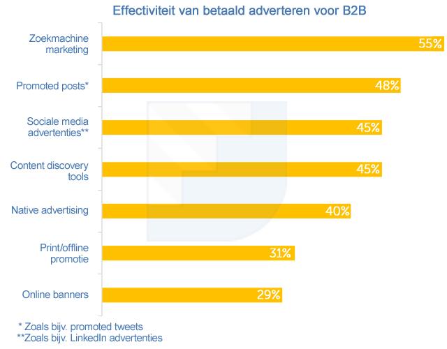 grafiek-b2b-betaald-adverteren