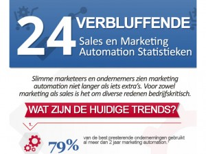 [infographic] 24 verbluffende sales en marketing automation statistieken