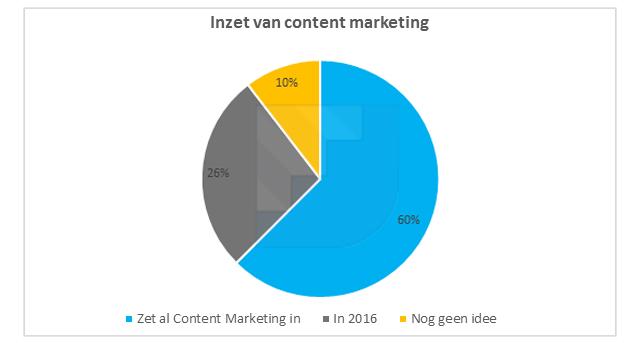 inzet-content-marketing-b2b-nederland