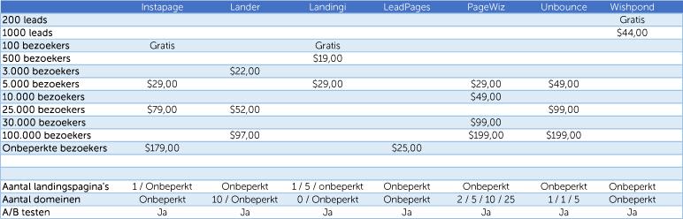landingspagina-tools-review-vergelijking