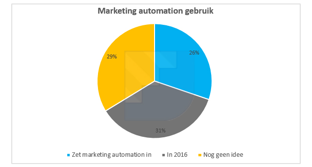 marketing-automation-gebruik-b2b-nederland