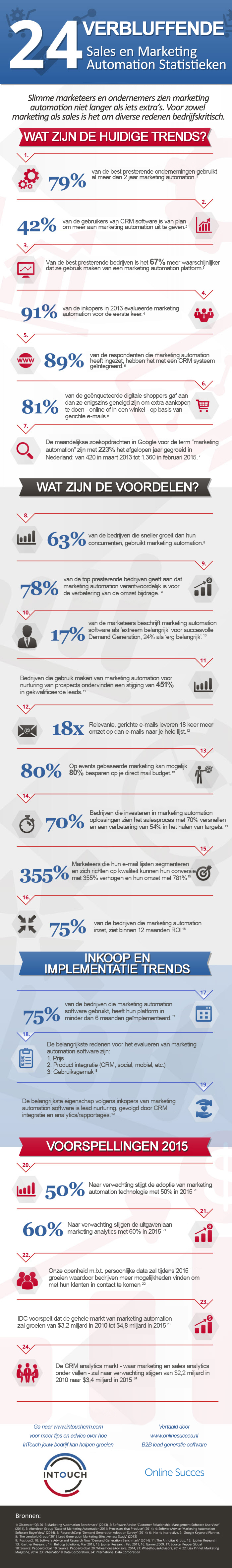 marketing-automation-infographic-24-verbluffende-statistieken
