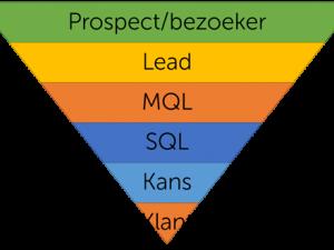 Waarom het verschil tussen een MQL en SQL cruciaal is voor je B2B marketing