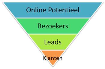 online sales trechter funnel