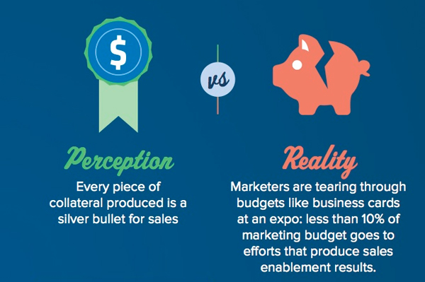 perceptie-vs-realiteit-sales-marketing-content-budget