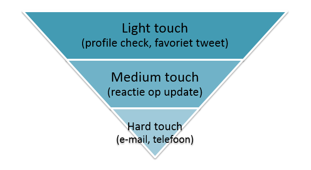 social-selling-interactie-funnel