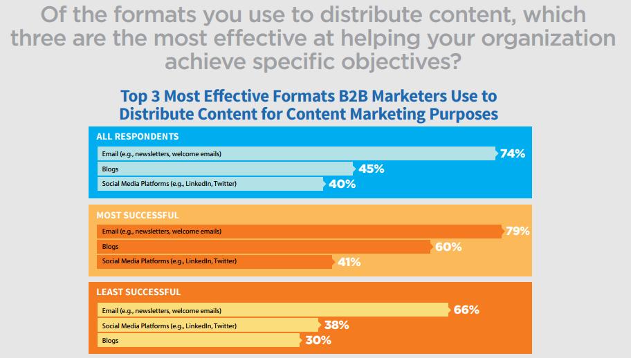 Heeft Bloggen Nog Zin Marketing Onderzoek B2b Leads Lead